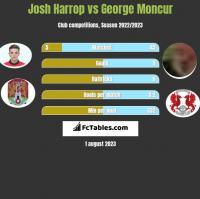 Josh Harrop vs George Moncur h2h player stats