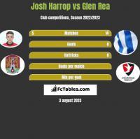 Josh Harrop vs Glen Rea h2h player stats