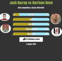 Josh Harrop vs Harrison Reed h2h player stats