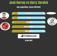 Josh Harrop vs Harry Cornick h2h player stats