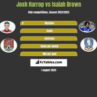 Josh Harrop vs Isaiah Brown h2h player stats