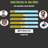 Josh Harrop vs Joe Allen h2h player stats