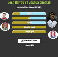 Josh Harrop vs Joshua Onomah h2h player stats