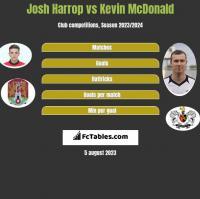Josh Harrop vs Kevin McDonald h2h player stats