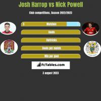 Josh Harrop vs Nick Powell h2h player stats