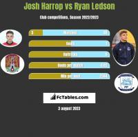 Josh Harrop vs Ryan Ledson h2h player stats