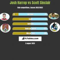 Josh Harrop vs Scott Sinclair h2h player stats