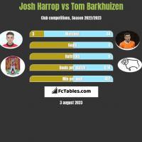 Josh Harrop vs Tom Barkhuizen h2h player stats