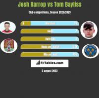 Josh Harrop vs Tom Bayliss h2h player stats