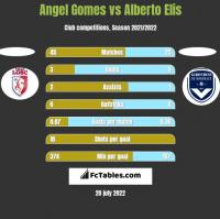 Angel Gomes vs Alberto Elis h2h player stats