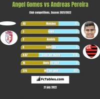 Angel Gomes vs Andreas Pereira h2h player stats