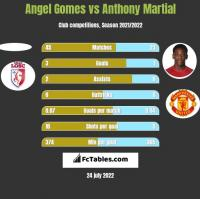 Angel Gomes vs Anthony Martial h2h player stats