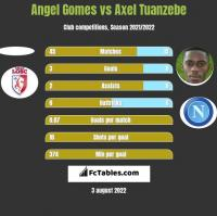 Angel Gomes vs Axel Tuanzebe h2h player stats