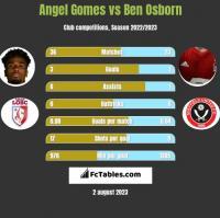 Angel Gomes vs Ben Osborn h2h player stats