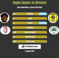 Angel Gomes vs Bernard h2h player stats