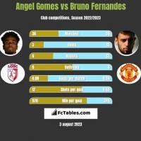 Angel Gomes vs Bruno Fernandes h2h player stats