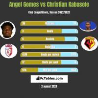 Angel Gomes vs Christian Kabasele h2h player stats