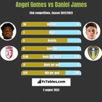 Angel Gomes vs Daniel James h2h player stats