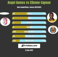 Angel Gomes vs Etienne Capoue h2h player stats