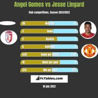 Angel Gomes vs Jesse Lingard h2h player stats