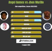 Angel Gomes vs Jhon Murillo h2h player stats