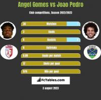 Angel Gomes vs Joao Pedro h2h player stats