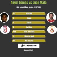 Angel Gomes vs Juan Mata h2h player stats