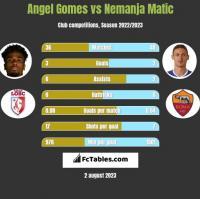 Angel Gomes vs Nemanja Matic h2h player stats