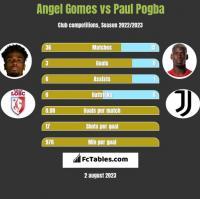 Angel Gomes vs Paul Pogba h2h player stats