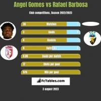 Angel Gomes vs Rafael Barbosa h2h player stats