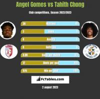 Angel Gomes vs Tahith Chong h2h player stats
