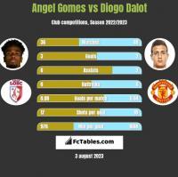 Angel Gomes vs Diogo Dalot h2h player stats