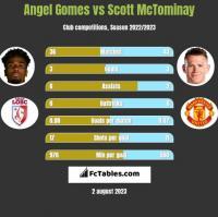 Angel Gomes vs Scott McTominay h2h player stats