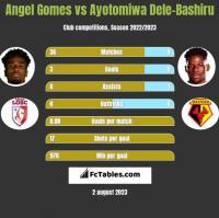 Angel Gomes vs Ayotomiwa Dele-Bashiru h2h player stats