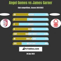 Angel Gomes vs James Garner h2h player stats