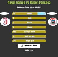 Angel Gomes vs Ruben Fonseca h2h player stats