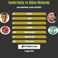 Daniel Batty vs Aiden McGeady h2h player stats
