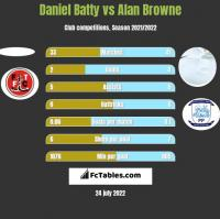 Daniel Batty vs Alan Browne h2h player stats