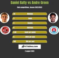 Daniel Batty vs Andre Green h2h player stats