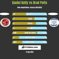 Daniel Batty vs Brad Potts h2h player stats