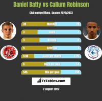 Daniel Batty vs Callum Robinson h2h player stats