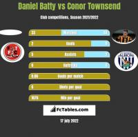 Daniel Batty vs Conor Townsend h2h player stats
