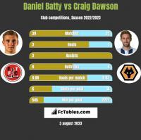 Daniel Batty vs Craig Dawson h2h player stats