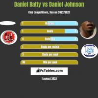 Daniel Batty vs Daniel Johnson h2h player stats