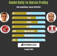 Daniel Batty vs Darren Pratley h2h player stats