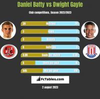 Daniel Batty vs Dwight Gayle h2h player stats