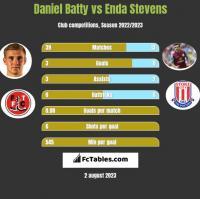 Daniel Batty vs Enda Stevens h2h player stats