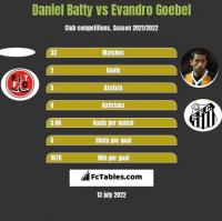 Daniel Batty vs Evandro Goebel h2h player stats
