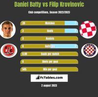 Daniel Batty vs Filip Krovinovic h2h player stats
