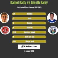 Daniel Batty vs Gareth Barry h2h player stats